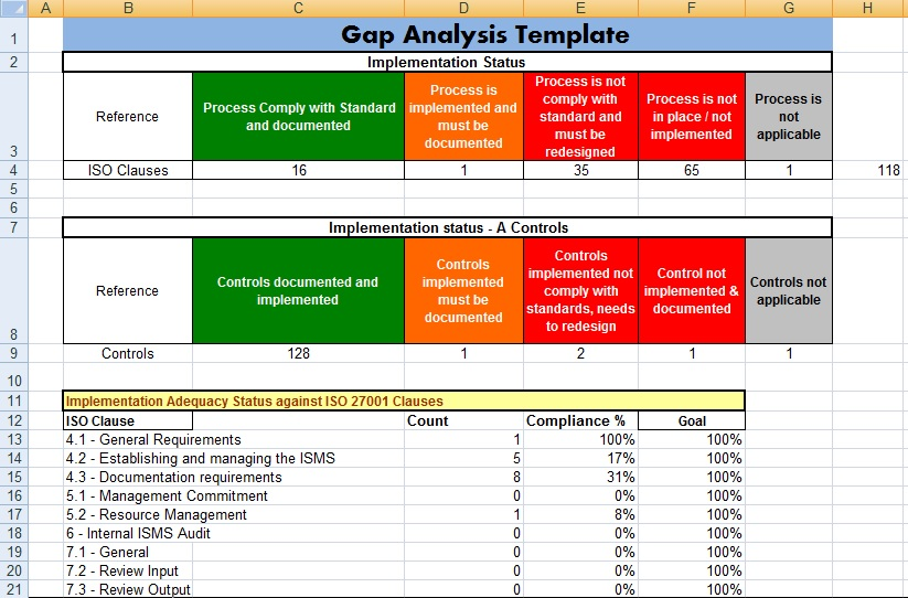 Project Management Gap Analysis Template Excel - Project Management ...