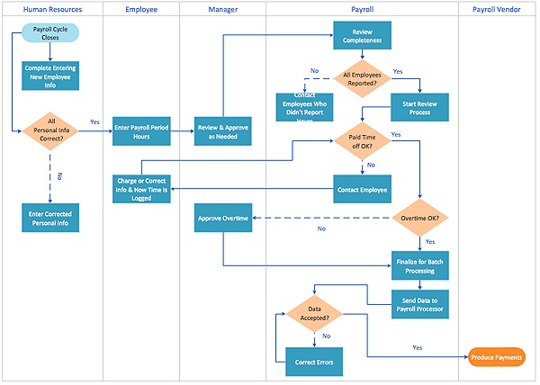 Process flow chart template free projectemplates for Openoffice flowchart template