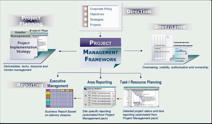 Project Managers Success Factors
