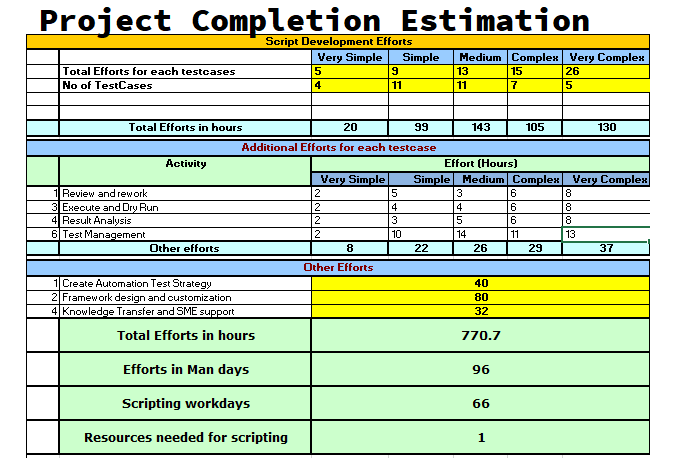 Project Completion Estimation
